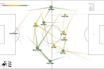Swansea City 3-0 Birmingham City - Championship Pass Map